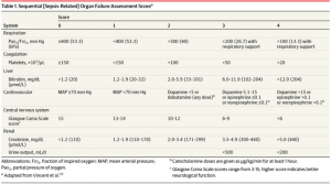 Sequential [Sepsis-Related] Organ Failure Assessment Score